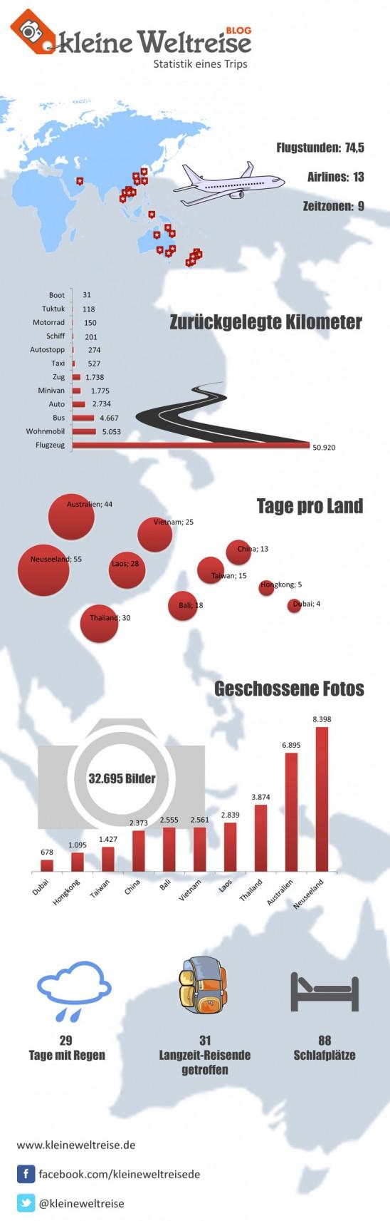 Infografik Statistik einer Weltreise